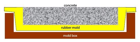 Rubber Mold Design - Blanket Mold for Paver