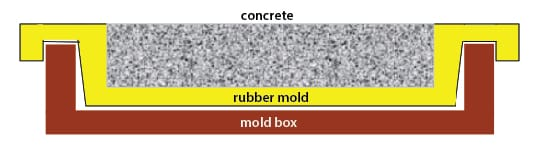 Blanket Mold with Locking Flange in a Box - Paver Rubber Mold Design