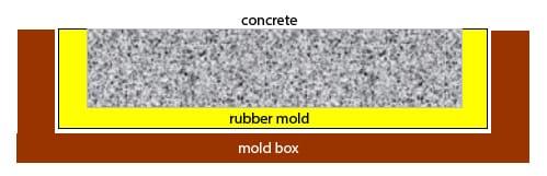 rubber blanket mold in mold box - polytek